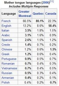 Porcentagem das línguas maternas em Montreal
