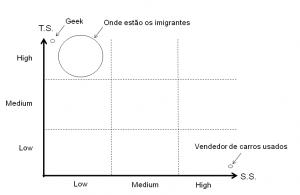 Gráfico 1 - TS x SS
