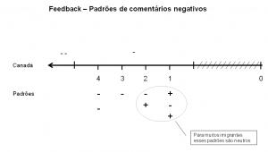 Gráfico 12