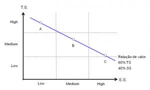 Gráfico 2 - Linha de igual valor