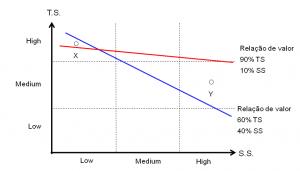 Gráfico 3 - Diferentes avaliações