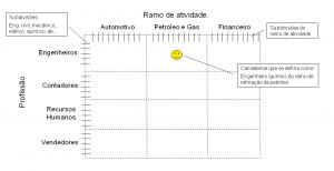 Gráfico 4 - Profissional especialista