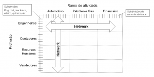 Gráfico 5 - Networking