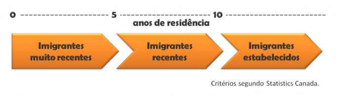 Imigrantes categoria