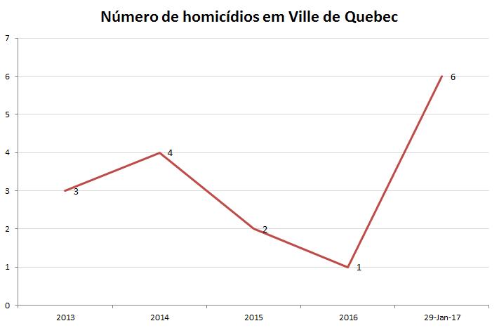 homicios ville de Quebec